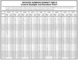 Sunrise Sunset Chart Sunrise Sunset Table General Information Hunting