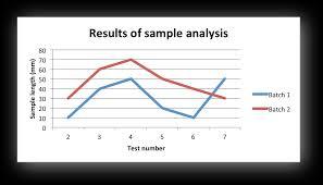 Example Line Chart Xlsxwriter Documentation