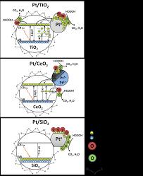 Uv Light Oxidation Schematic Detailing The Mechanisms For Dark Catalytic Fa