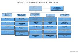 Dfas 2019 Pay Chart Dfas Organization Chart Office Of Acquisition Management