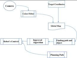 Flow Chart Of Path Planning Download Scientific Diagram