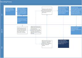 Hiring Process Flow Chart Umd