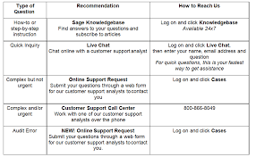 Technical Support Questions Sage 100 Contractor How To Get Technical Support United Solutions