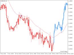 Lt Technical Chart Buy The Lt Trend Chart Technical Indicator For Metatrader