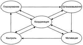 Функции принципы и методы управления предприятием Реферат Взаимосвязь функций управления
