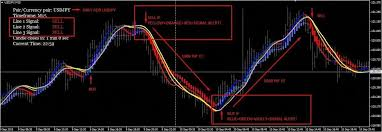 Renko Charts Pdf Forex Indicators Renko Chart 90 Accurate With Signal