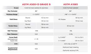 Astm Equivalent Material Chart Hss Showdown Astm A1085 Vs Astm A500 Atlas Tube