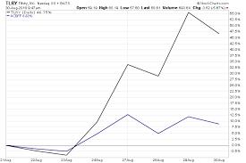 Etfmg Stock Chart Marijuana News Today U S Investors Flock To Etfmg