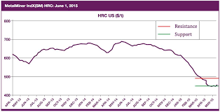 Hrc Steel Price Chart Us Hrc Price Archives Steel Aluminum Copper Stainless