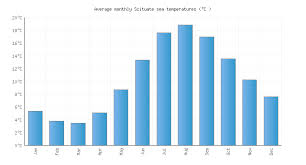 Scituate Ma Water Temperature United States Sea Temperatures