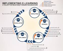 Sam Instructional Design Is The Addie Model Appropriate For Teaching In A Digital Age