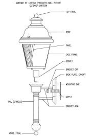 anatomy of outdoor lantern anatomy of post lantern anatomy of wall mount fixture
