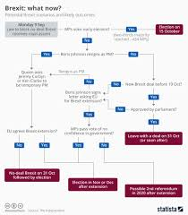 Chart Brexit What Now Statista