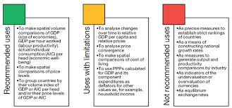 What Is Not Included In Gdp Purchasing Power Parities Frequently Asked Questions Faqs