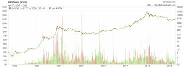 Bitcoin Lifetime Chart Why Bitcoin Is Likely Going Higher From Here Bitcoin Usd