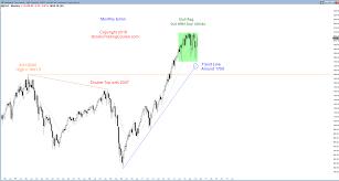 S P 500 Futures Start On Month Long Trading Range