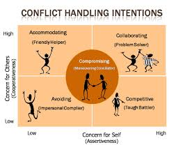 conflict management management guru mba notes conflict management management guru