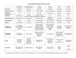 Kingdoms Of Biology Chart Six Kingdoms Characteristics Chart