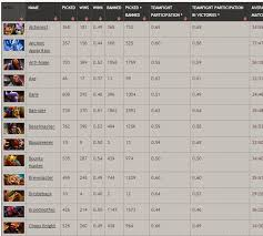 4 methods for dota 2 players to keep track of stats