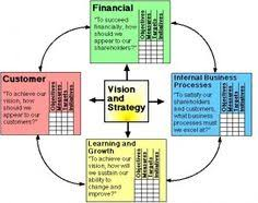balanced scorecards explanation examples aims implementation  balanced scorecard