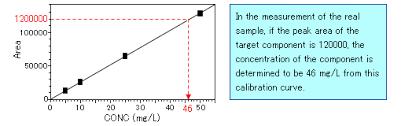 Hplc Principle 2 Principle And System Configuration Of Hplc 2 Hitachi High