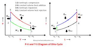 isentropic diagram pv simple wiring diagram isentropic compression pv diagram wiring diagrams best tv diagram isentropic diagram pv