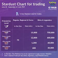 Stardust Chart 3rd Anniversary Stardust Chart For Trading Pokemon Go