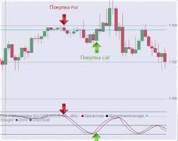 Индикатор разворота тренда без перерисовки для финансовых рынков