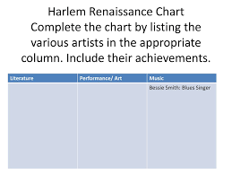 Period 2 5 6 We Will Examine The Harlem Renaissance And