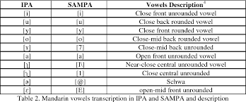 Table 2 From Acoustic Analysis Of Mandarin Vowels Pronounced