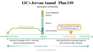 Lic New Bima Gold Policy Chart Lic Jeevan Anand 149 Features Benefits And Maturity