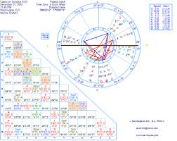 Birthday Sky Chart The Sky Chart Of The Winter Solstice In Capricorn On