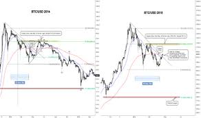 Btc 2014 2018 Similarities Will History Repeat Itself