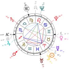Marlon Brandos Astrological Birth Chart Birth Chart