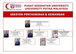 Organization Chart University Health Centre