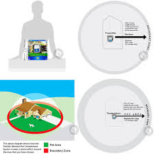 Petsafe Pif 300 Complete System Wireless Dog Fence Containment W Pif 275 Collar
