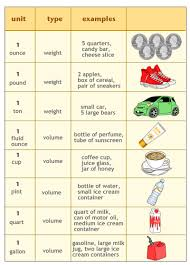 Weight And Measure Chart Customary Units Of Weight And Capacity Ck 12 Foundation