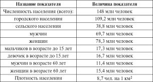 Демография Медицинская статистика конспект лекций Медицинская статистика конспект лекций