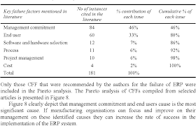 Table 2 From Analysis Of Critical Failure Factors In Erp