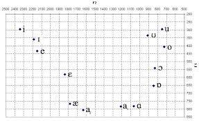 linguistics 103 vowel chart with sound files