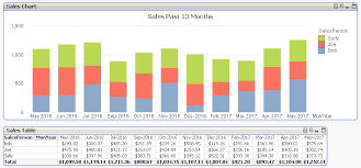 13 Month Development Chart Rolling 13 Month Chart And Table Why So Difficul Qlik