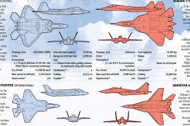 Fighter Aircraft Comparison Chart Fighter Jets Coffee Spoons