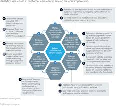 Customer Services Experience Customer Service Analytics In Payments Mckinsey
