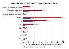 The Allure Of Zero Coupon Municipal Bonds A Low Risk