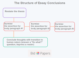 how to write a strong conclusion for your essay the structure of essay conclusions
