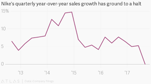 Nike Shoe Sales Chart Nike Nke Stock The Swooshs Sales Growth Has Ground To A