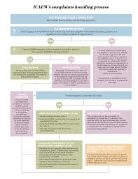 Aca Timeline Chart You Are The Subject Of A Complaint Complaints Process Icaew