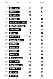 The current and complete premier league table & standings for the 2020/2021 season, updated instantly after every game. How Final Premier League Table Could Look If Season Cancelled And Potential Ligue 1 Model Followed Manchester Evening News
