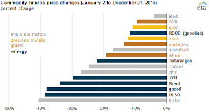 Natural Gas Futures Chart Prices For Oil And Natural Gas Commodities Fell During 2015