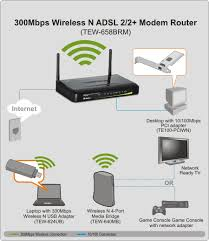 similiar modem router setup diagram keywords router for home wiring diagram router image about wiring
